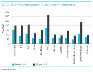 THE BIG PICTURE: Dubai office rents
