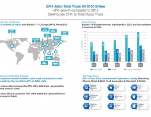 THE BIG PICTURE: Jafza 2014 trade hit $100bn