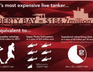 Most expensive tanker worth 23 mins of Superbowl ads