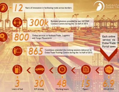 THE BIG PICTURE: Dubai Trade's 2015 growth