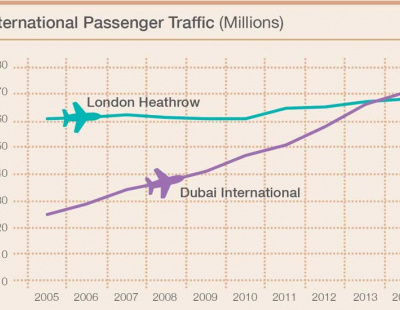 PICTURES: Knight Frank's Dubai growth infographics