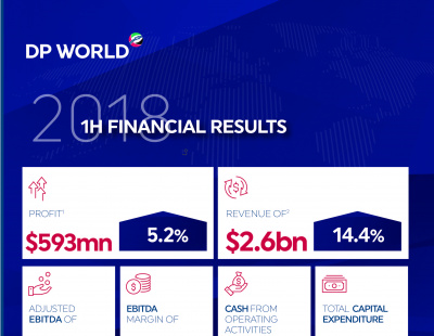 DP World diversification push pays off in H1 2018 results