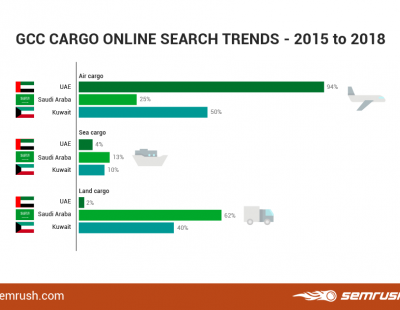 Major divide revealed in multimodal online search queries in UAE