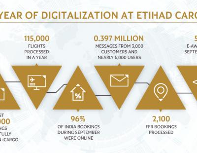 Etihad Cargo's iCargo platform handles half a million bookings since launch