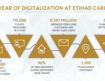 Etihad Cargo's iCargo platform handles half a million bookings since launch