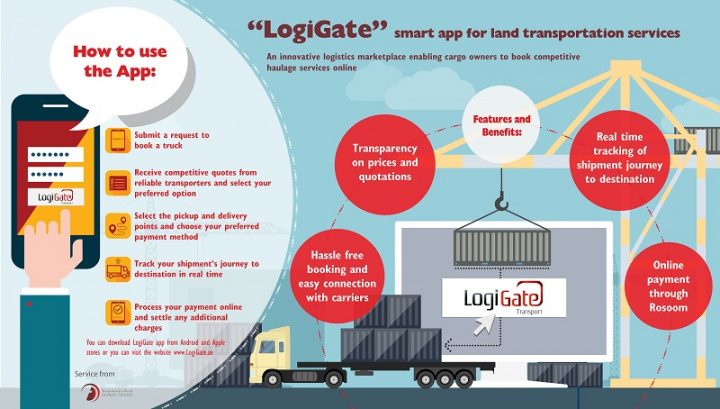 """LogiGate provides users with two smart services """"LogiGate Transport"""" and """"LogiGate Warehousing"""" to manage land transportation and warehousing bookings, accessible both online and on iOS and Android mobile phones."""