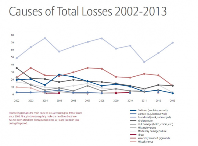 Graph courtesy of ASGC Allianze.