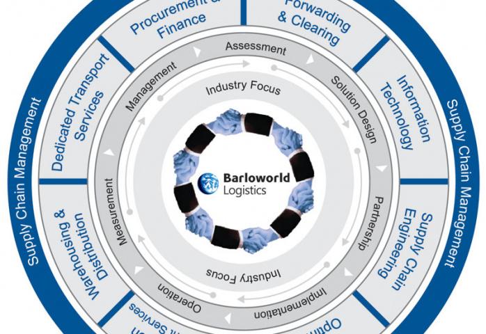 Barloworld, Carbon footprint, France, NEWS