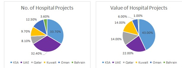 The GCC healthcare construction industry is all set to continue its healthy position in 2017 fuelled by demographic and macroeconomic factors.