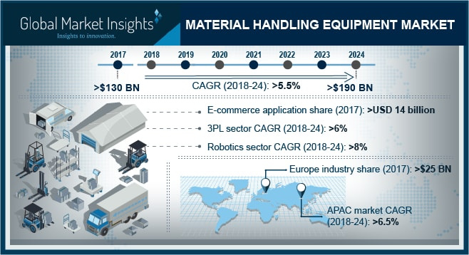 Mhe, Material handling
