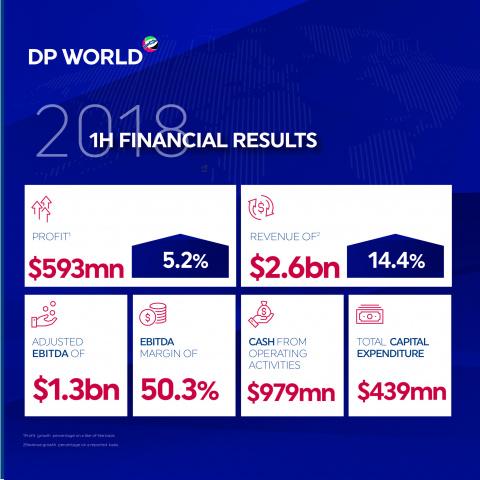 Dp world, H1, Revenue, Profit, Port operations