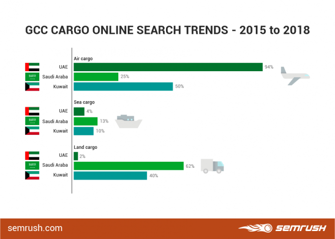 Multimodal, Online, Search queries, Air cargo, Ocean freight, Overland, Transport