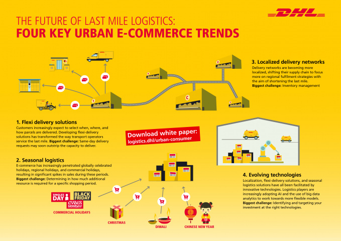 Dhl, Last mile, E-commerce, Logistics, Dubai