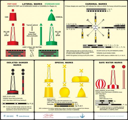 Dmca, Navigation, Transport, Navigation aids